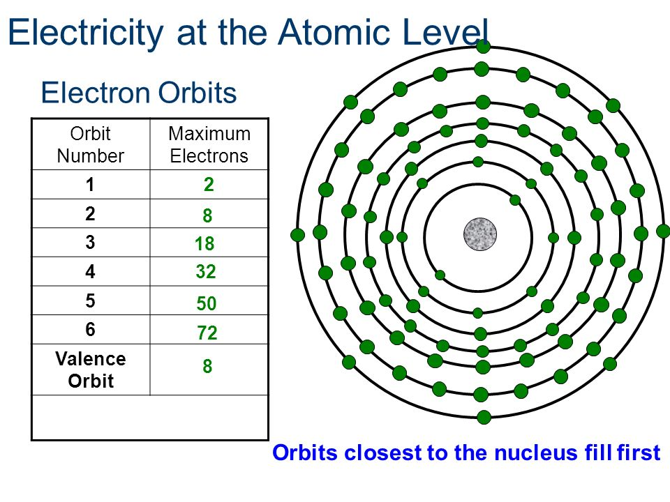 Orbits closest to the nucleus fill first