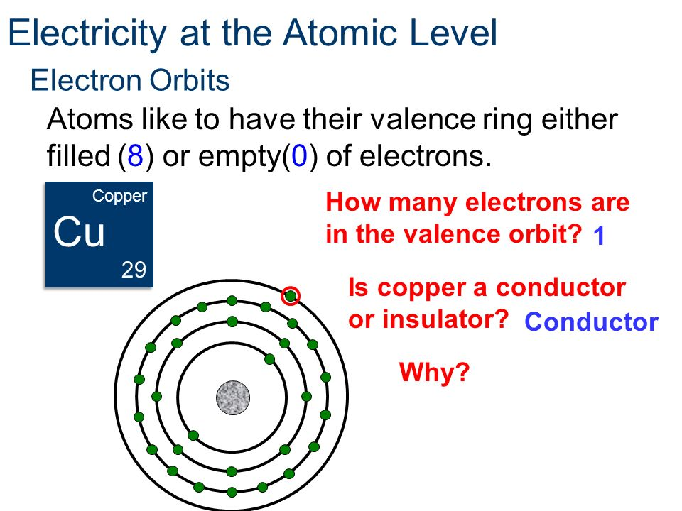 Cu Electricity at the Atomic Level Electron Orbits
