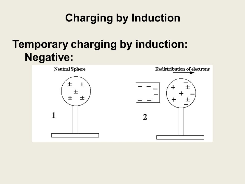 Charging by Induction Temporary charging by induction: Negative: