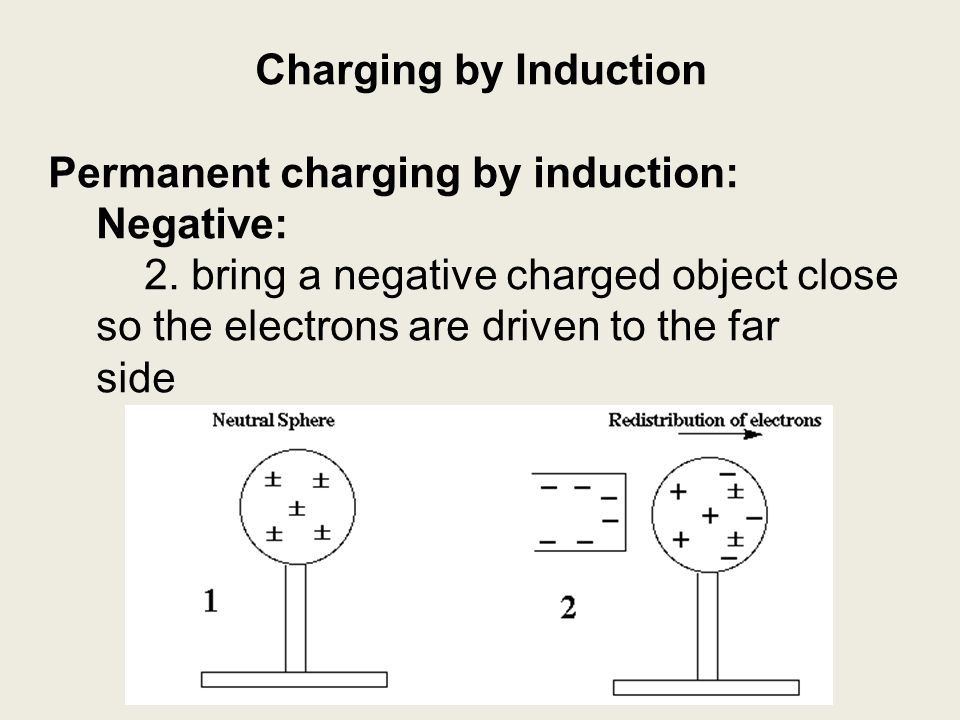 Charging by Induction Permanent charging by induction: Negative:
