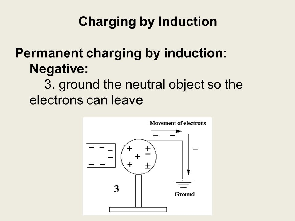 Charging by Induction Permanent charging by induction: Negative: 3.