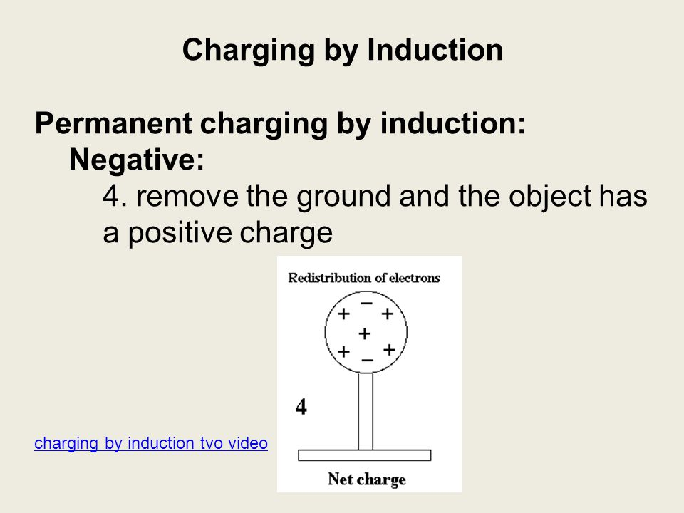 Permanent charging by induction: Negative: