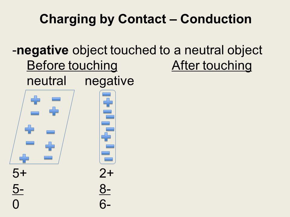 Charging by Contact – Conduction