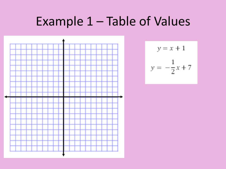 Example 1 – Table of Values
