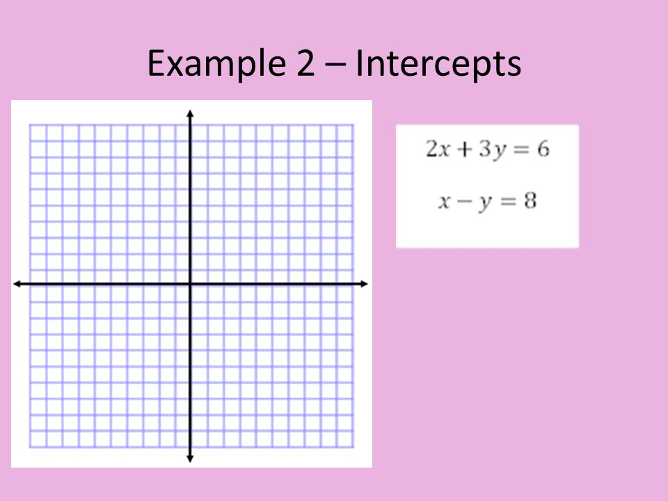 Example 2 – Intercepts