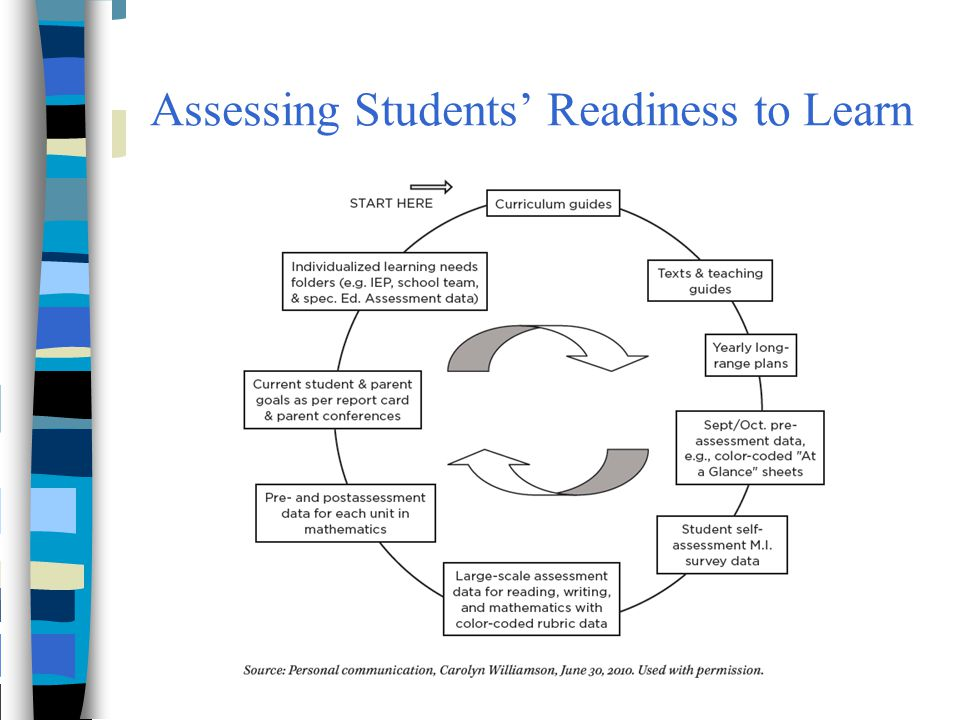 Assessing Students' Readiness to Learn