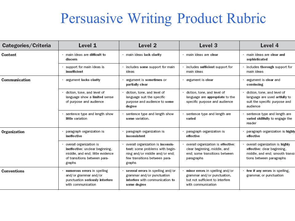 Persuasive Writing Product Rubric