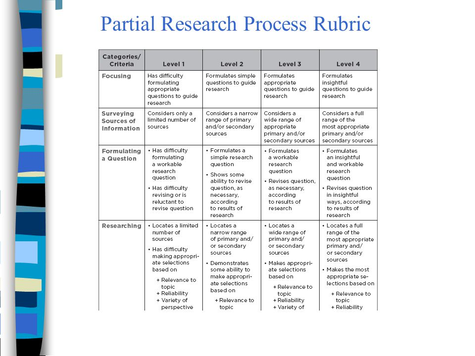 Partial Research Process Rubric