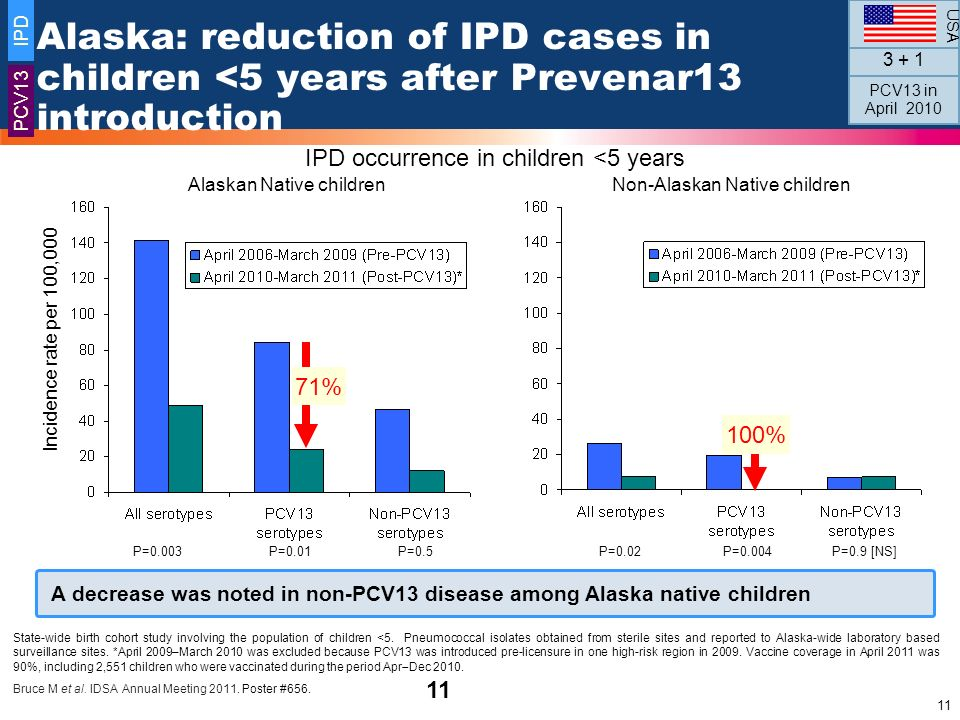 USA IPD. Alaska: reduction of IPD cases in children <5 years after Prevenar13 introduction. 3 + 1.