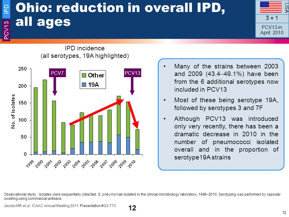 Ohio: reduction in overall IPD, all ages