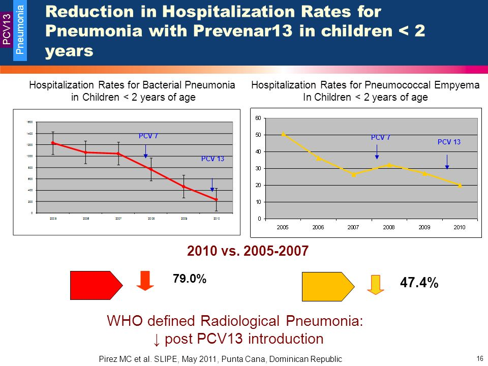 PCV13 Pneumonia. Reduction in Hospitalization Rates for Pneumonia with Prevenar13 in children < 2 years.