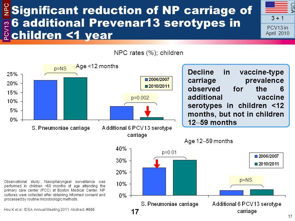 NPC rates (%); children