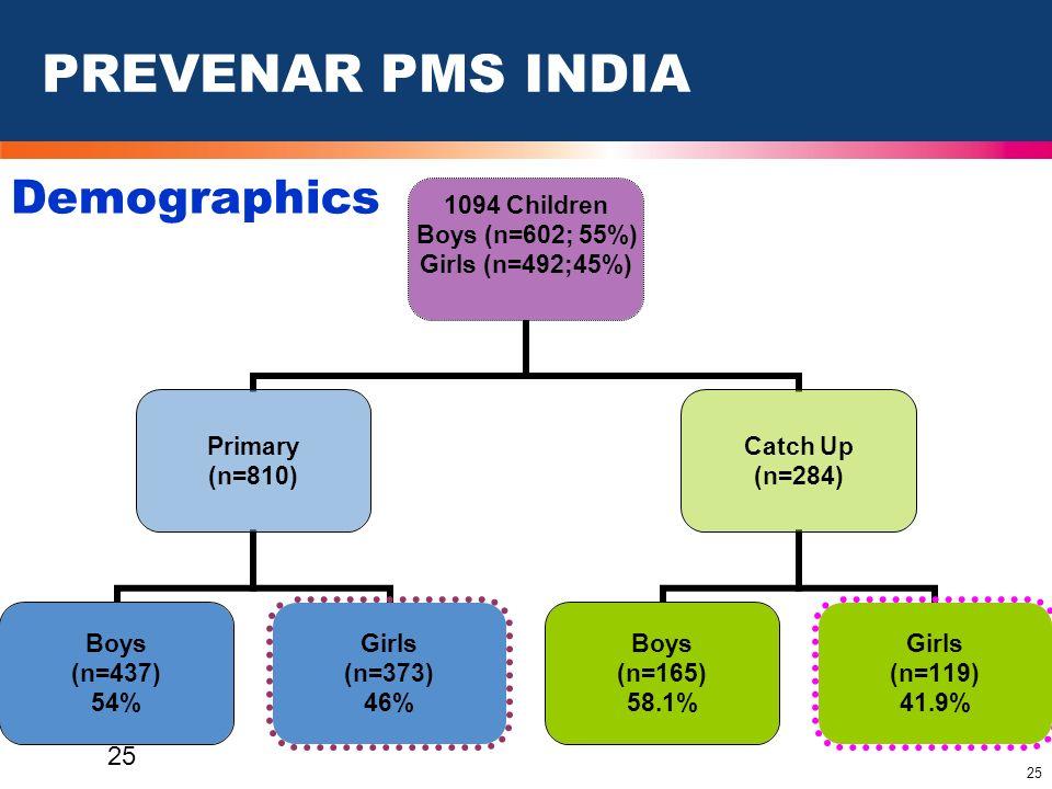 PREVENAR PMS INDIA Demographics