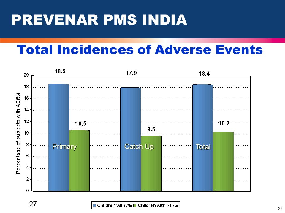 Total Incidences of Adverse Events