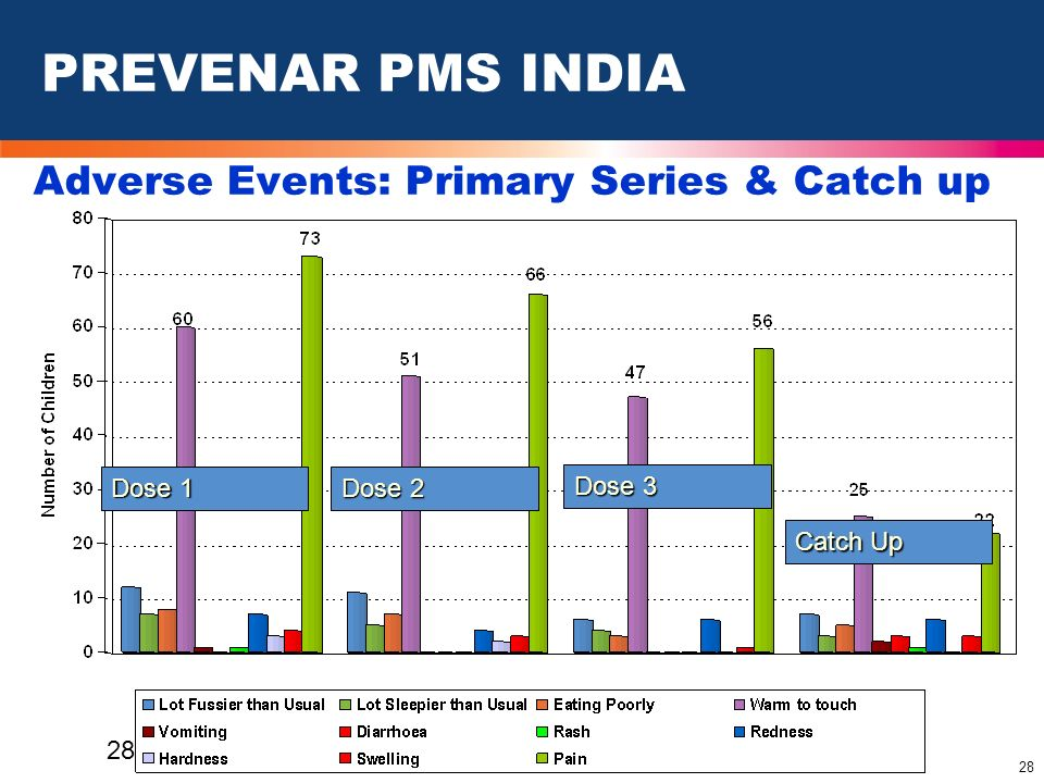Adverse Events: Primary Series & Catch up