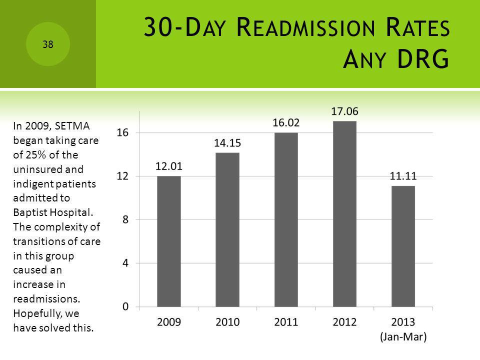 30-Day Readmission Rates Any DRG