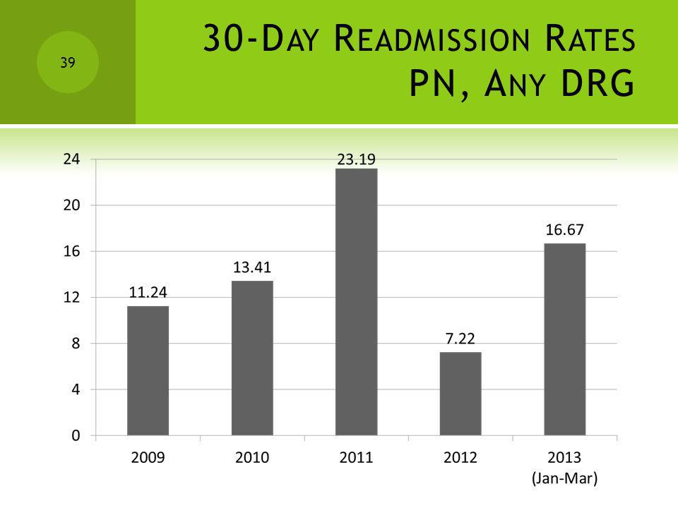 30-Day Readmission Rates PN, Any DRG