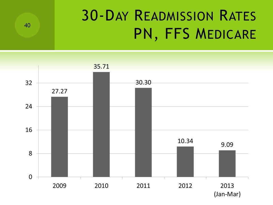 30-Day Readmission Rates PN, FFS Medicare