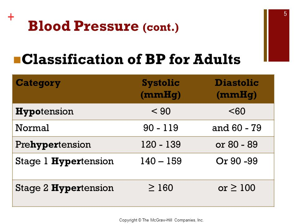 Classification of BP for Adults