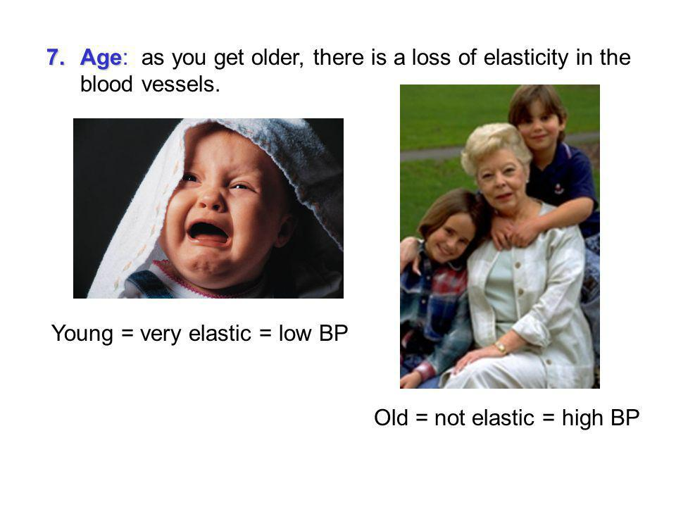 Young = very elastic = low BP
