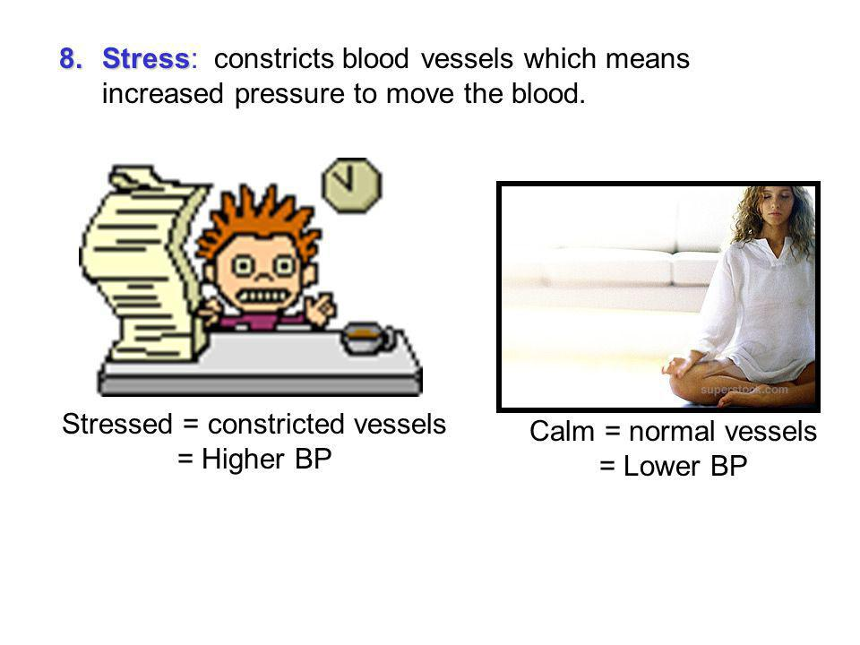 Stressed = constricted vessels = Higher BP