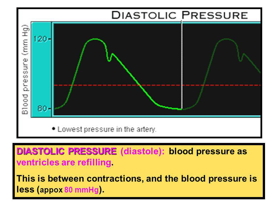 DIASTOLIC PRESSURE (diastole): blood pressure as ventricles are refilling.