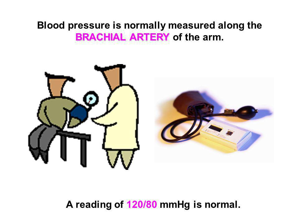 A reading of 120/80 mmHg is normal.