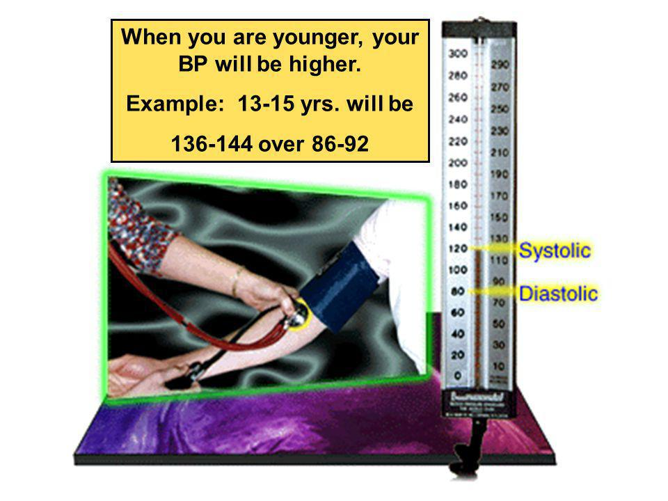 When you are younger, your BP will be higher.