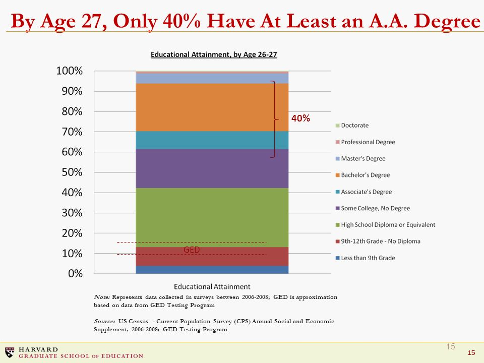 By Age 27, Only 40% Have At Least an A.A. Degree