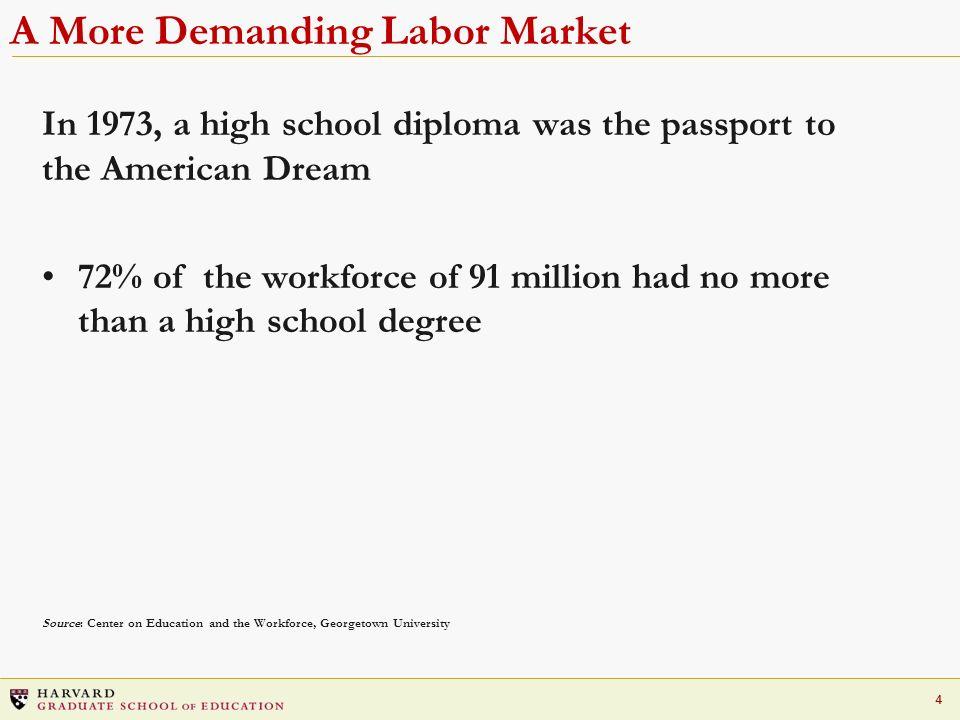 A More Demanding Labor Market