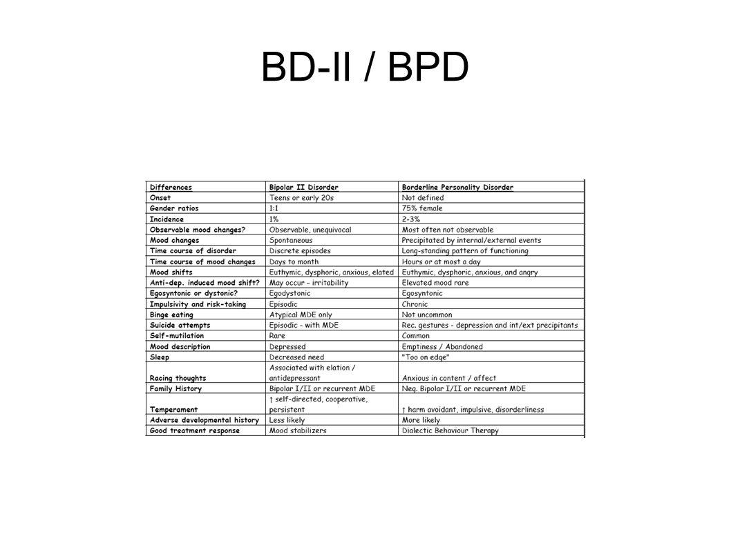 BD-II / BPD