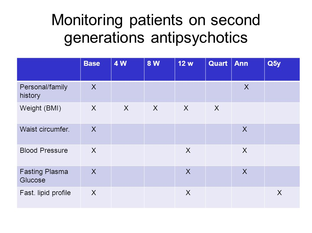 Monitoring patients on second generations antipsychotics