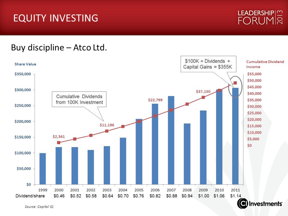 EQUITY INVESTING Buy discipline – Atco Ltd. Source: Capital IQ