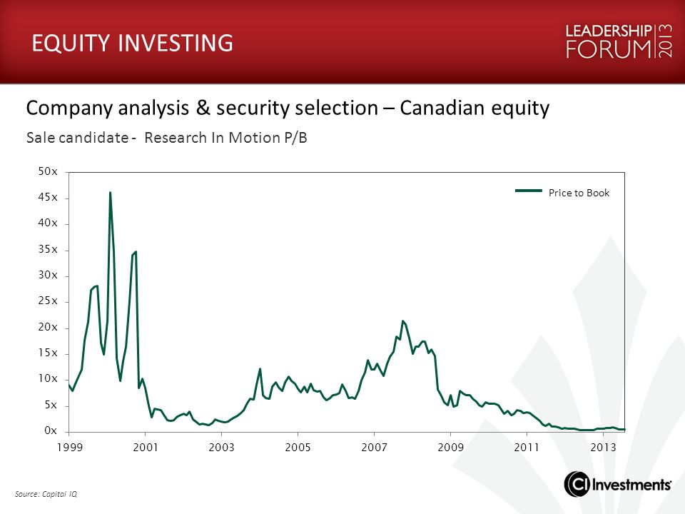 EQUITY INVESTING Company analysis & security selection – Canadian equity. Sale candidate - Research In Motion P/B.