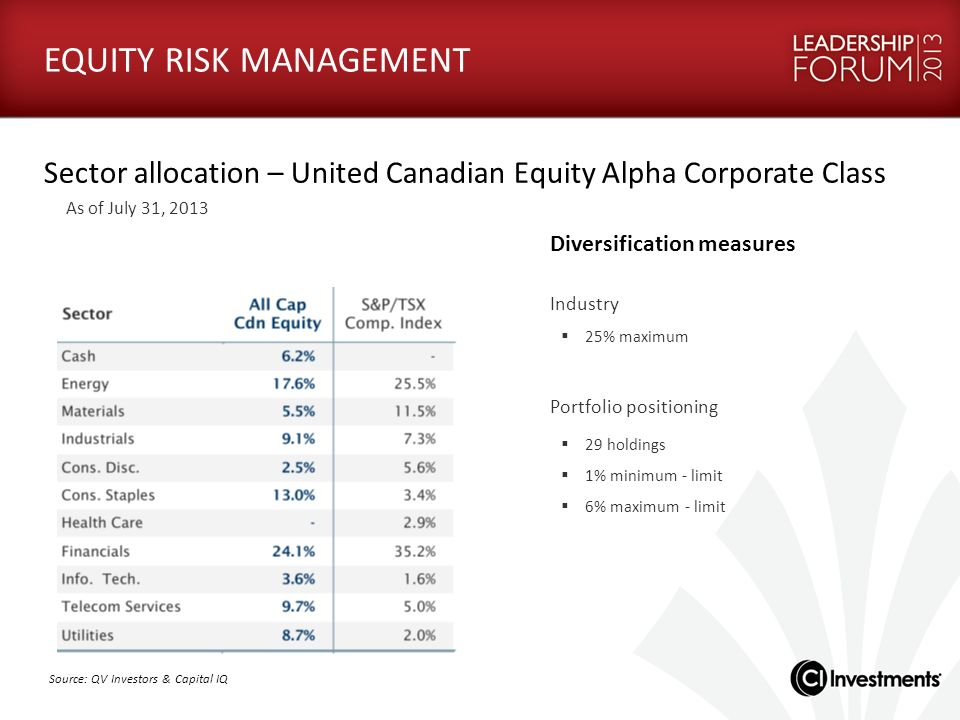 EQUITY RISK MANAGEMENT