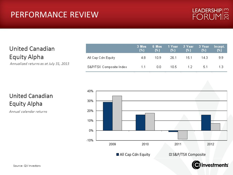 PERFORMANCE REVIEW United Canadian Equity Alpha