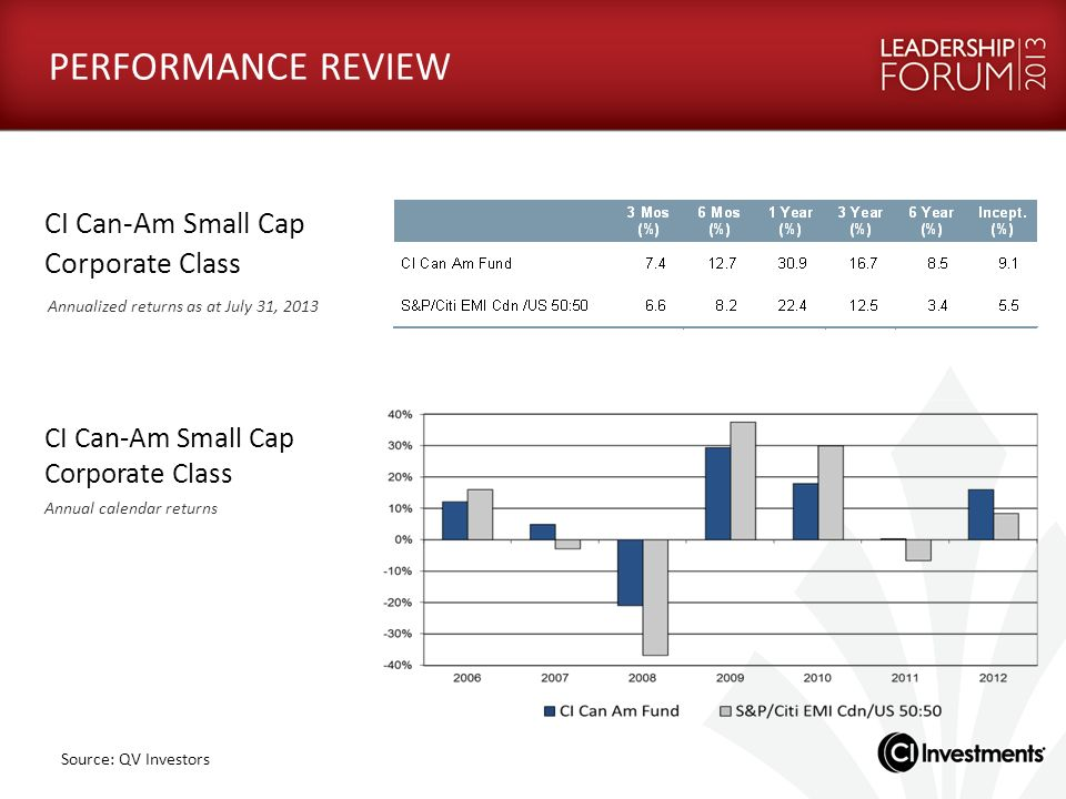 PERFORMANCE REVIEW CI Can-Am Small Cap Corporate Class