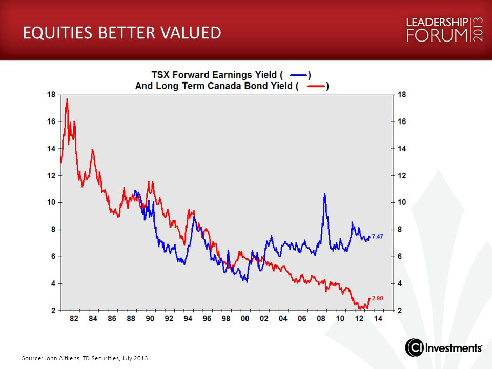 EQUITIES BETTER VALUED