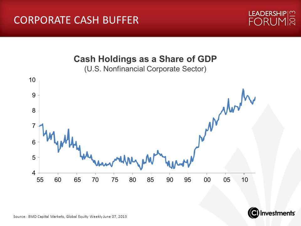 CORPORATE CASH BUFFER Source: BMO Capital Markets, Global Equity Weekly June 07, 2013