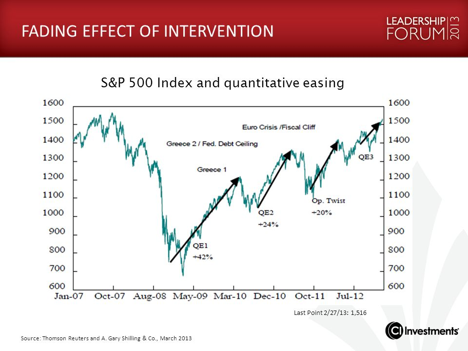 S&P 500 Index and quantitative easing