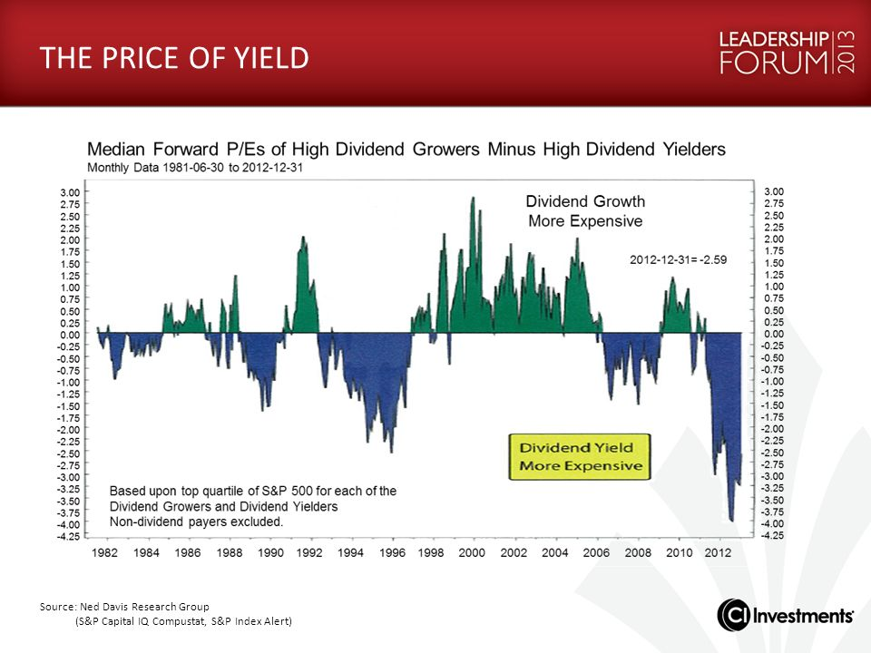 THE PRICE OF YIELD Source: Ned Davis Research Group