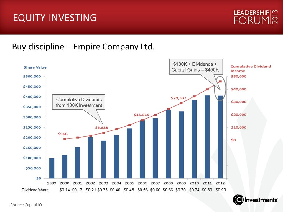 EQUITY INVESTING Buy discipline – Empire Company Ltd.