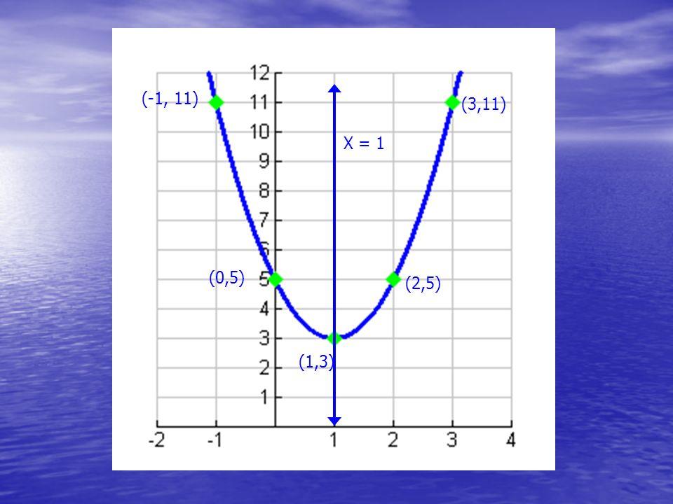 (-1, 11) (3,11) X = 1 (0,5) (2,5) (1,3)