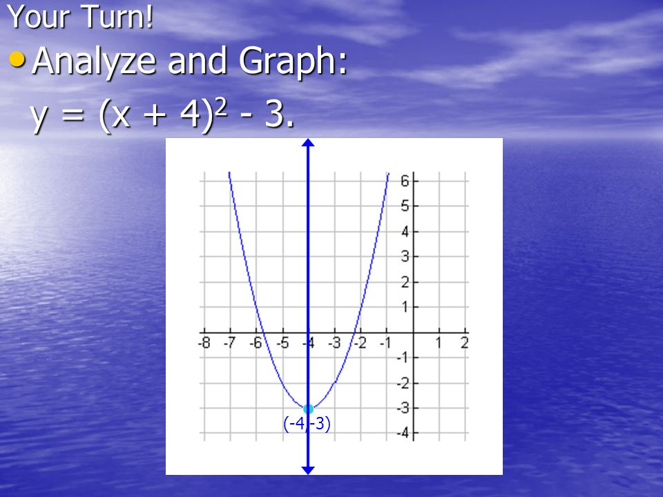 Your Turn! Analyze and Graph: y = (x + 4)2 - 3. (-4,-3)