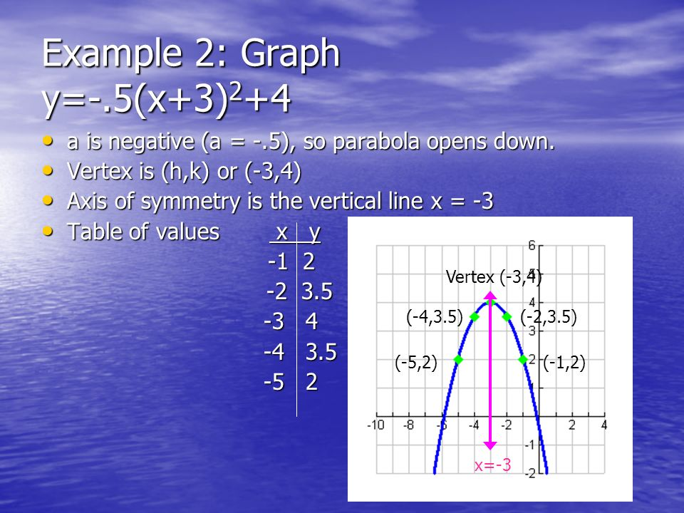 Example 2: Graph y=-.5(x+3)2+4