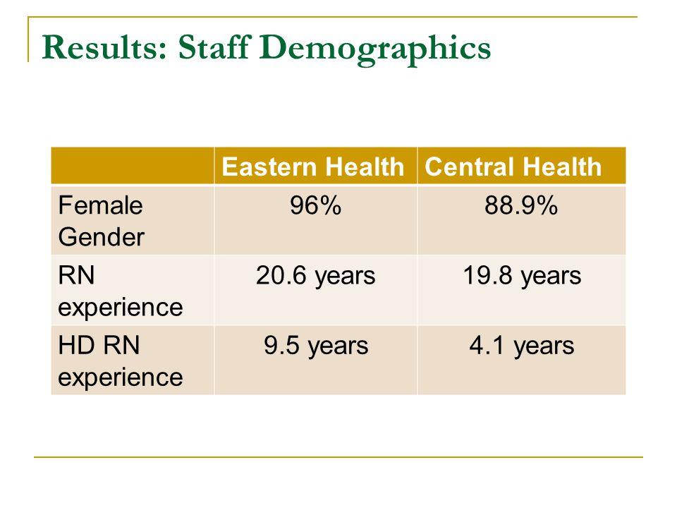 Results: Staff Demographics