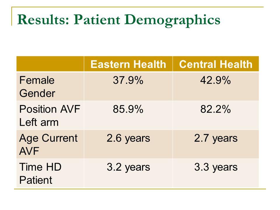 Results: Patient Demographics