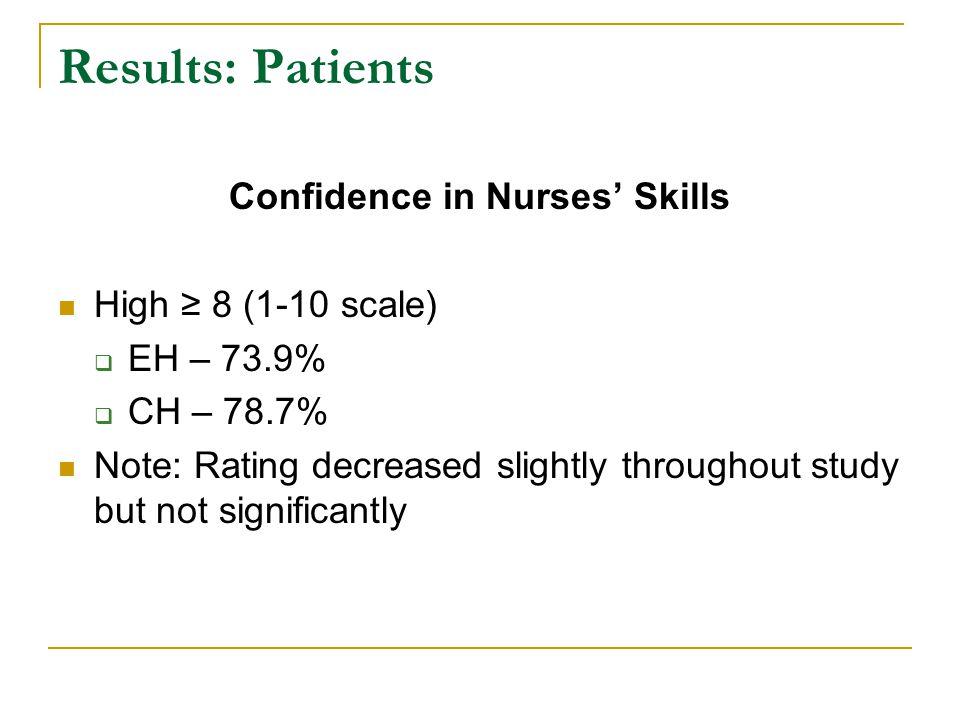Confidence in Nurses' Skills