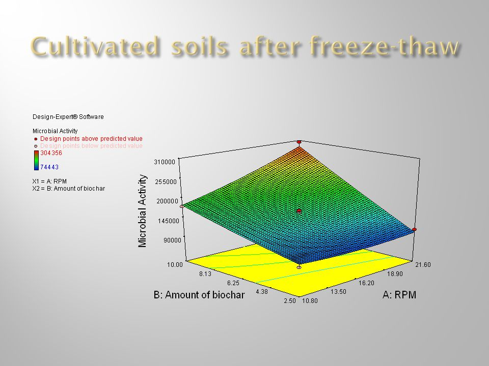 Cultivated soils after freeze-thaw