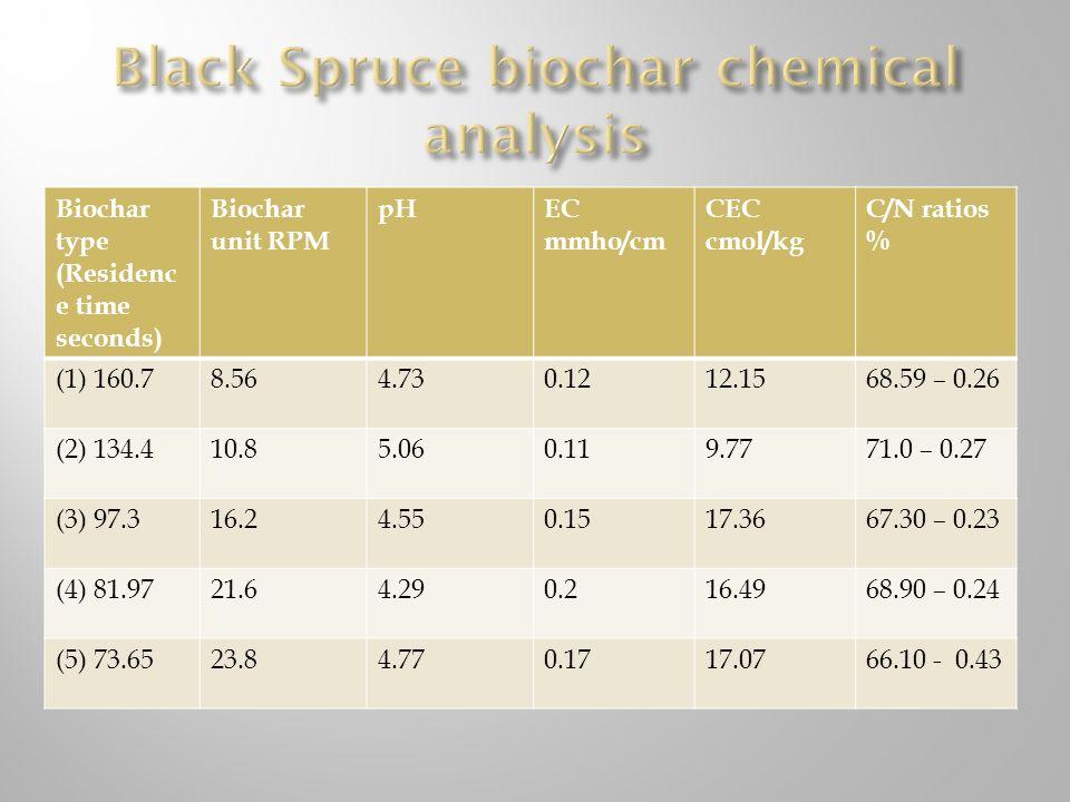 Black Spruce biochar chemical analysis